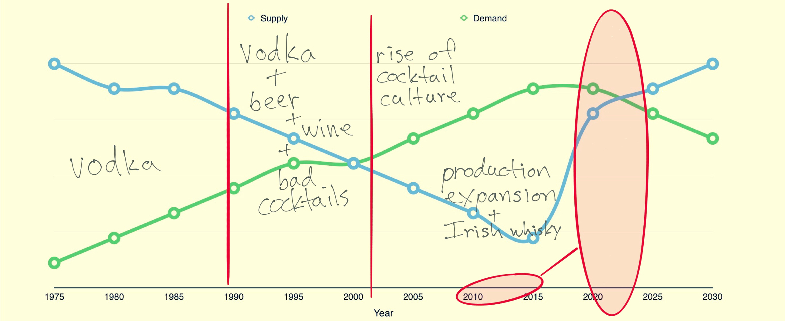 Note: no science went into the PRODUCTION of this chart