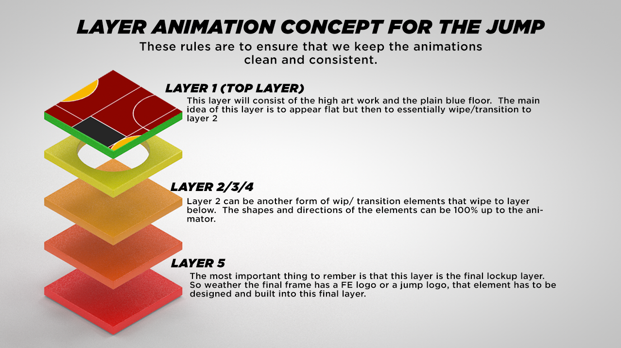 This layer based animation concept was the best way for the team to guarantee that all animations looked the same. It also acted as a long term fix, due to the fact each layer can be taken out and reused, it allows us to create future animations faster.