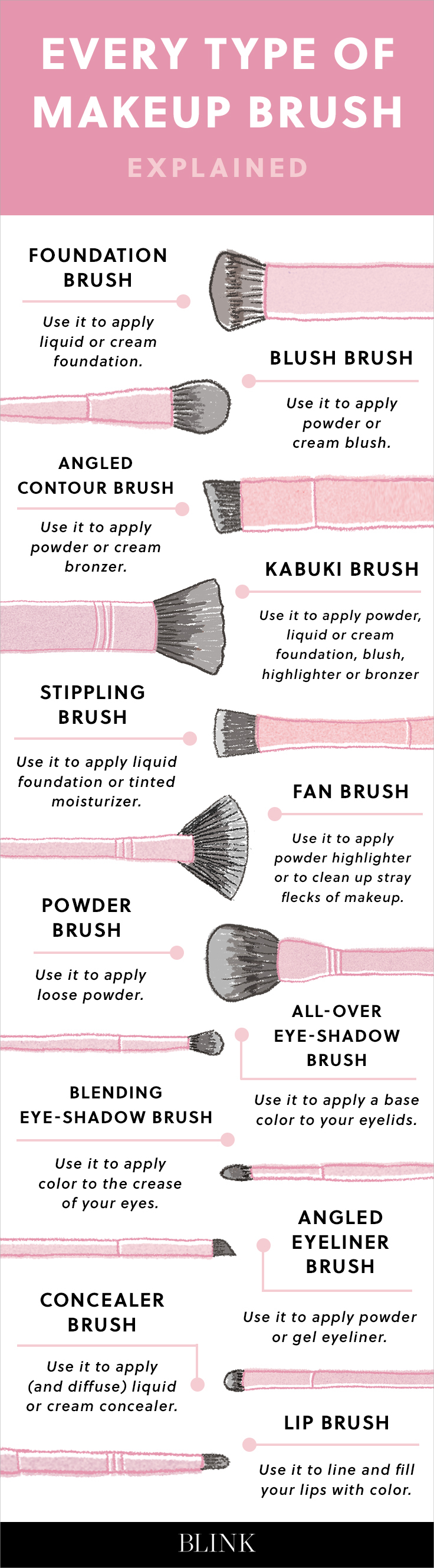 Every Type of Makeup Brush.jpg