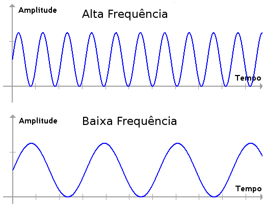 Fonte:http://anasoares1.wordpress.com/2011/01/31/som-e-caracteristicas-do-som-frequencia-amplitude-e-timbre/