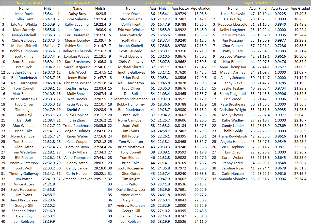 PB5 Results 2018 Finish and Age.png