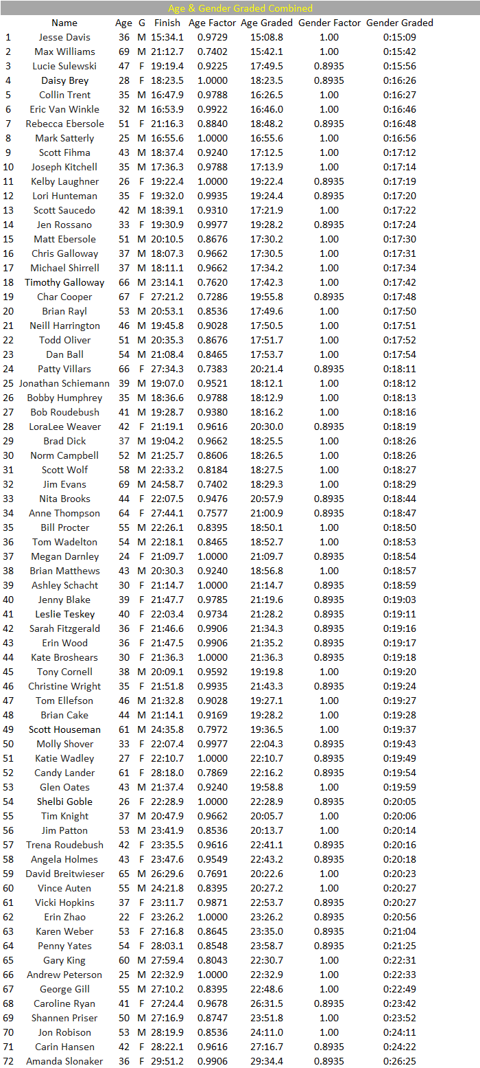 PB5 Results 2018 Age and Gender.png