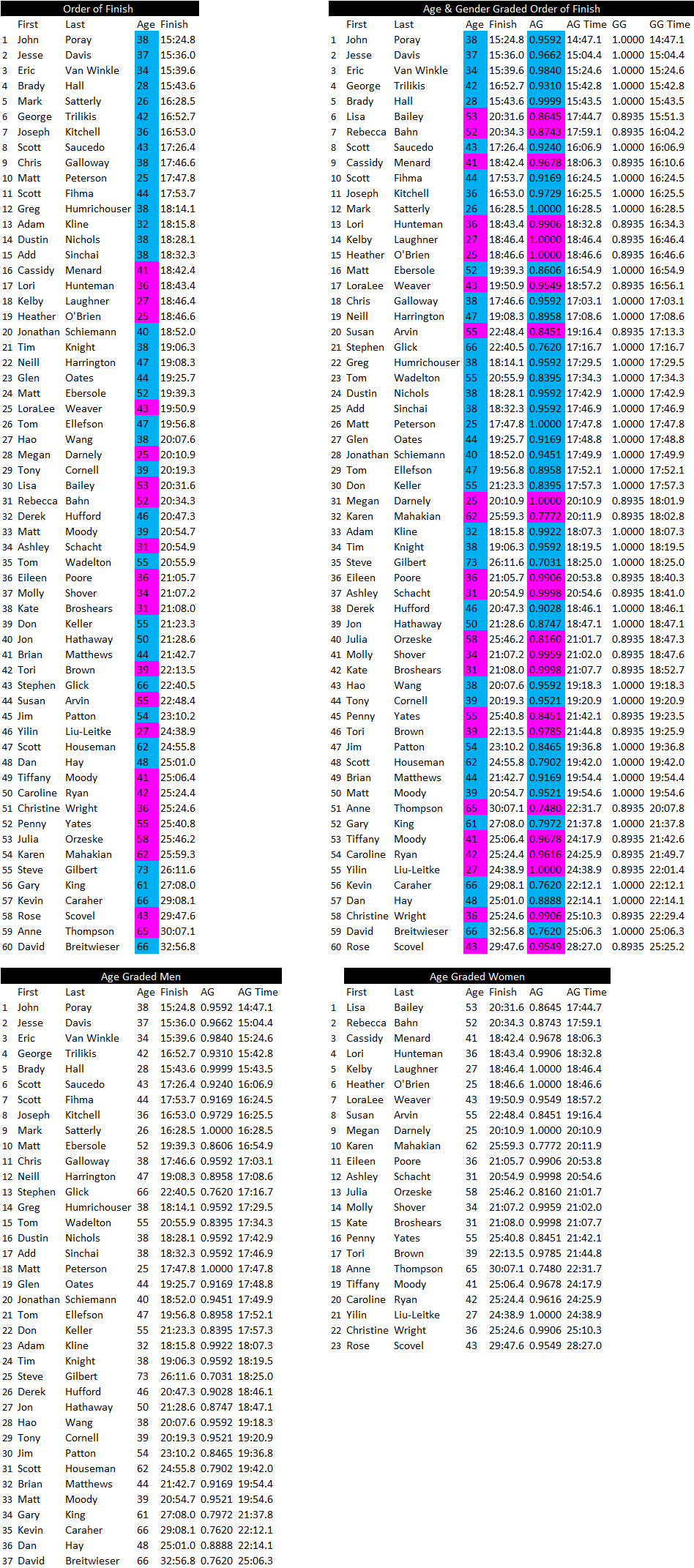 PB5 2019 Results.png