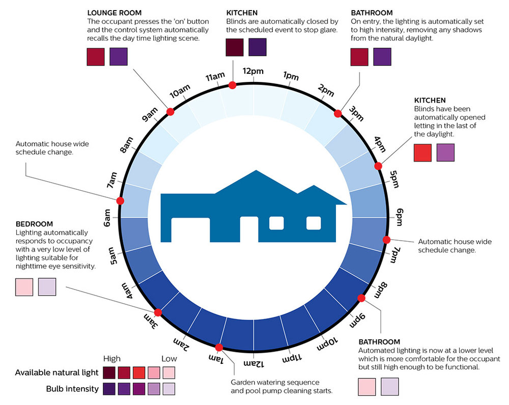 Lighting within the home acts differently based on time of day