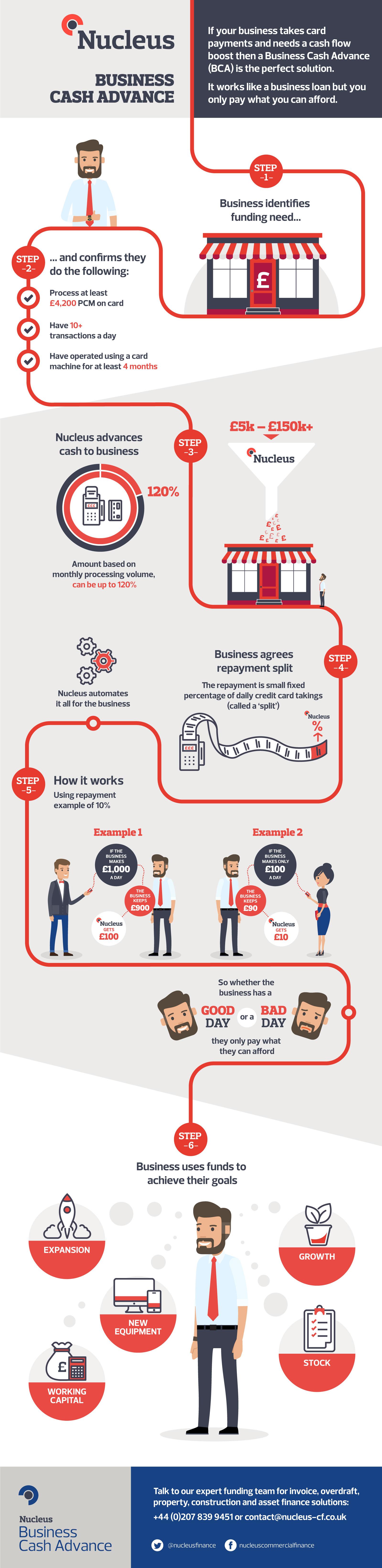 Business-Cash-Advance-infographic.jpg