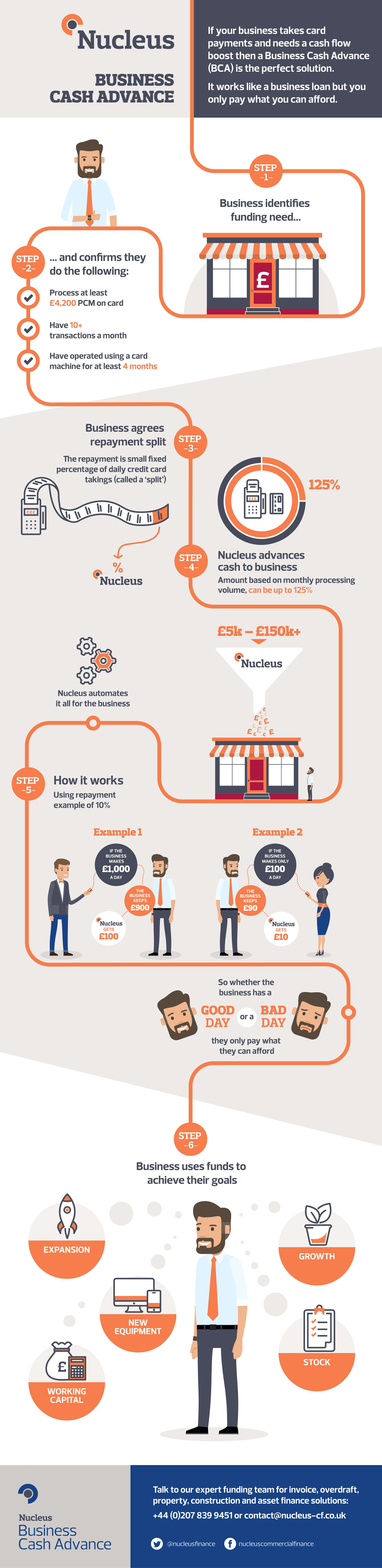 Business-Cash-Advance-infographic_v8.jpg