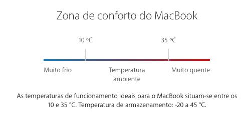 Zona Conforto MacBook.png