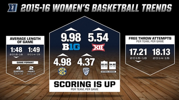 Source: Rick Nixon/NCAA.COM
