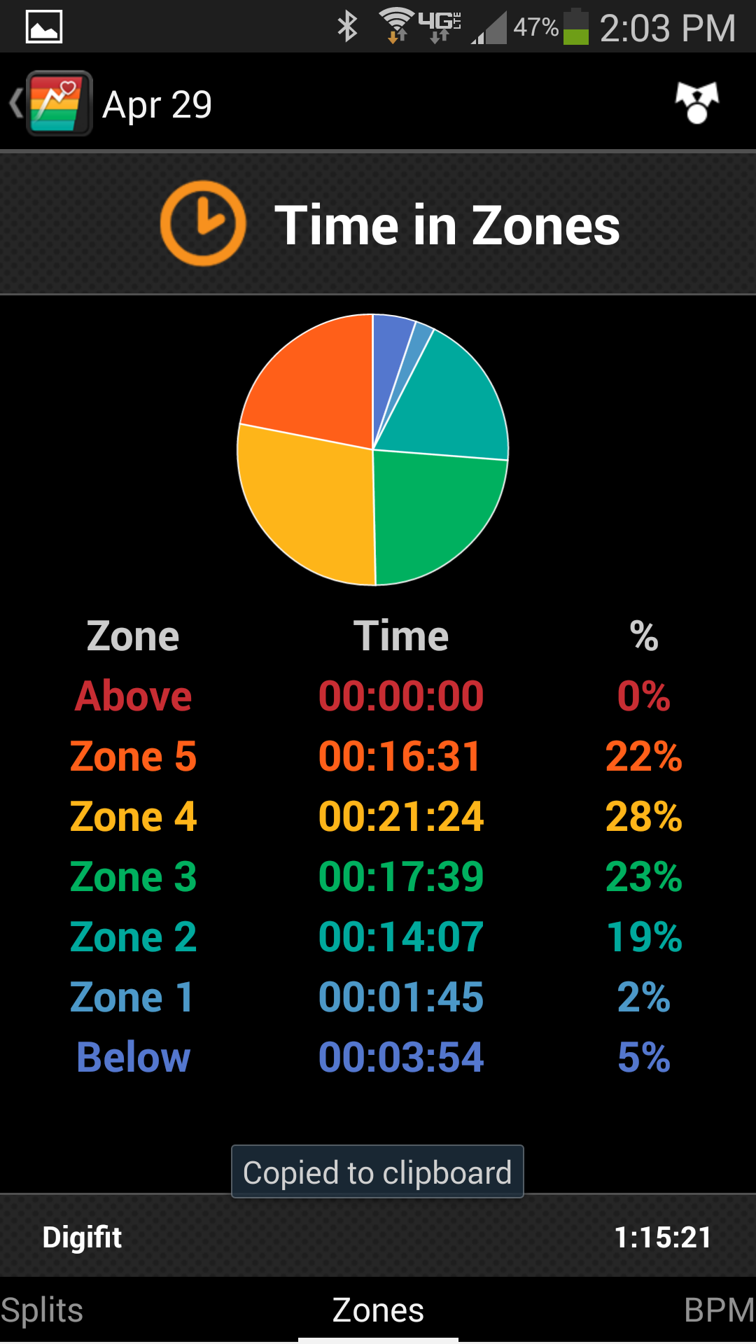 Excellent data from the Rhythm+ using the Digifit App for Android showing time in each Heart Rate Zone.
