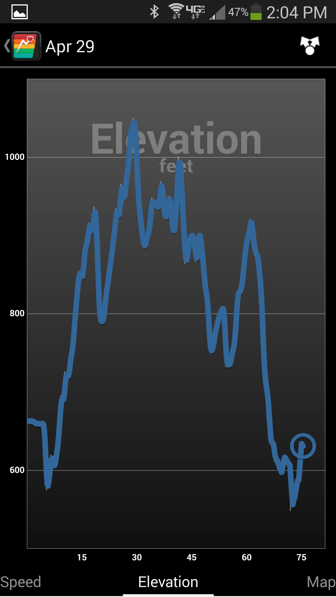 Elevation Change over the Mountain bike ride