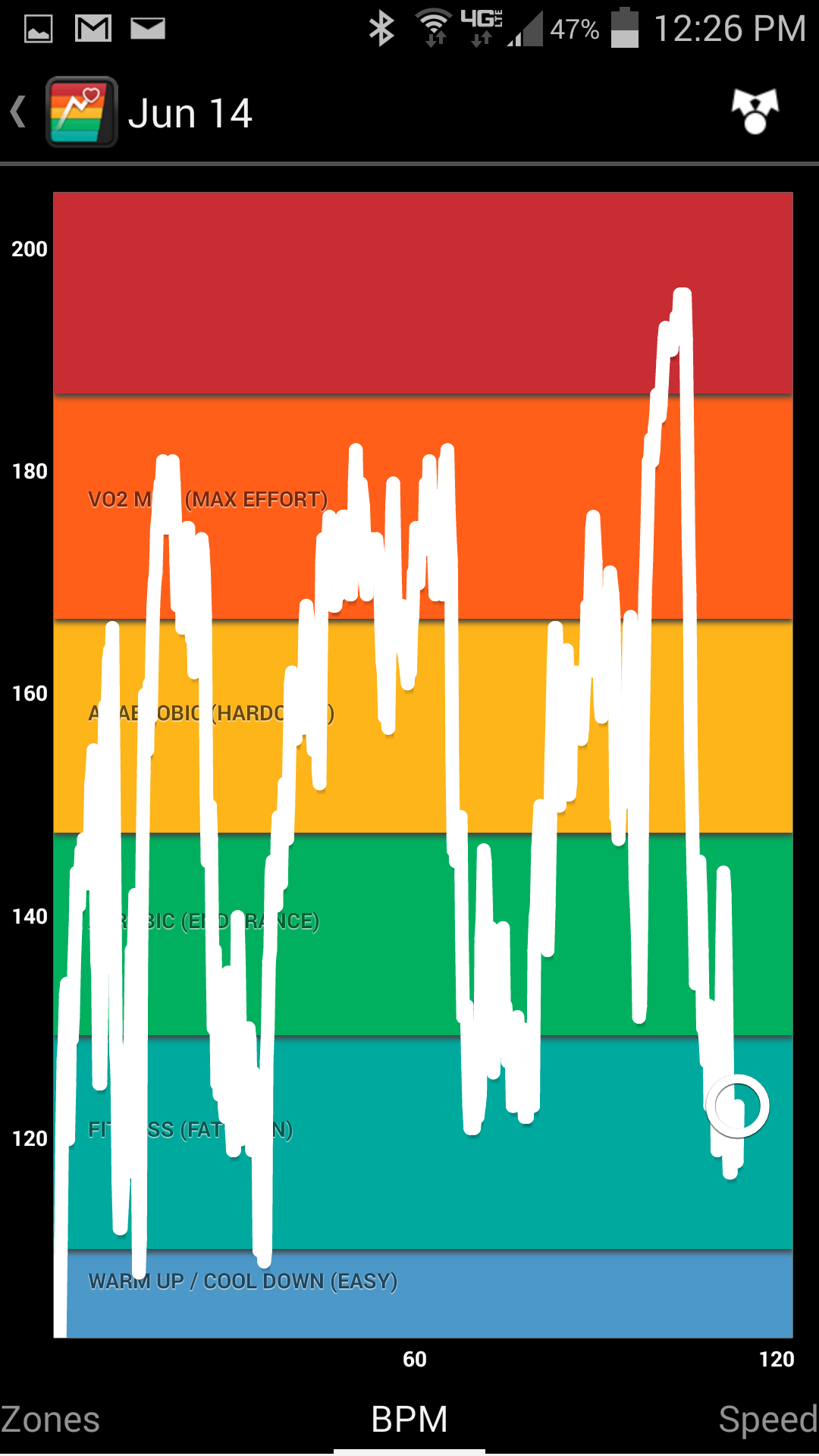 I have been using the Digifit iCardio App for Android to track my heart rate on my mountain bike rides. The last peak I was shooting for a personal record up the last blacktop in Sycamore Canyon.