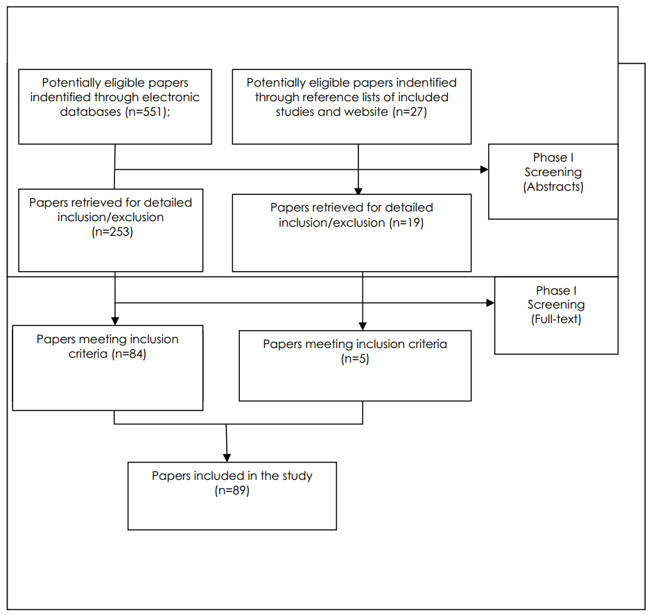 Figure 1 Flow diagram of study selection