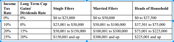 The proposed Brackets. A higher bracket is possible through Congressional action.