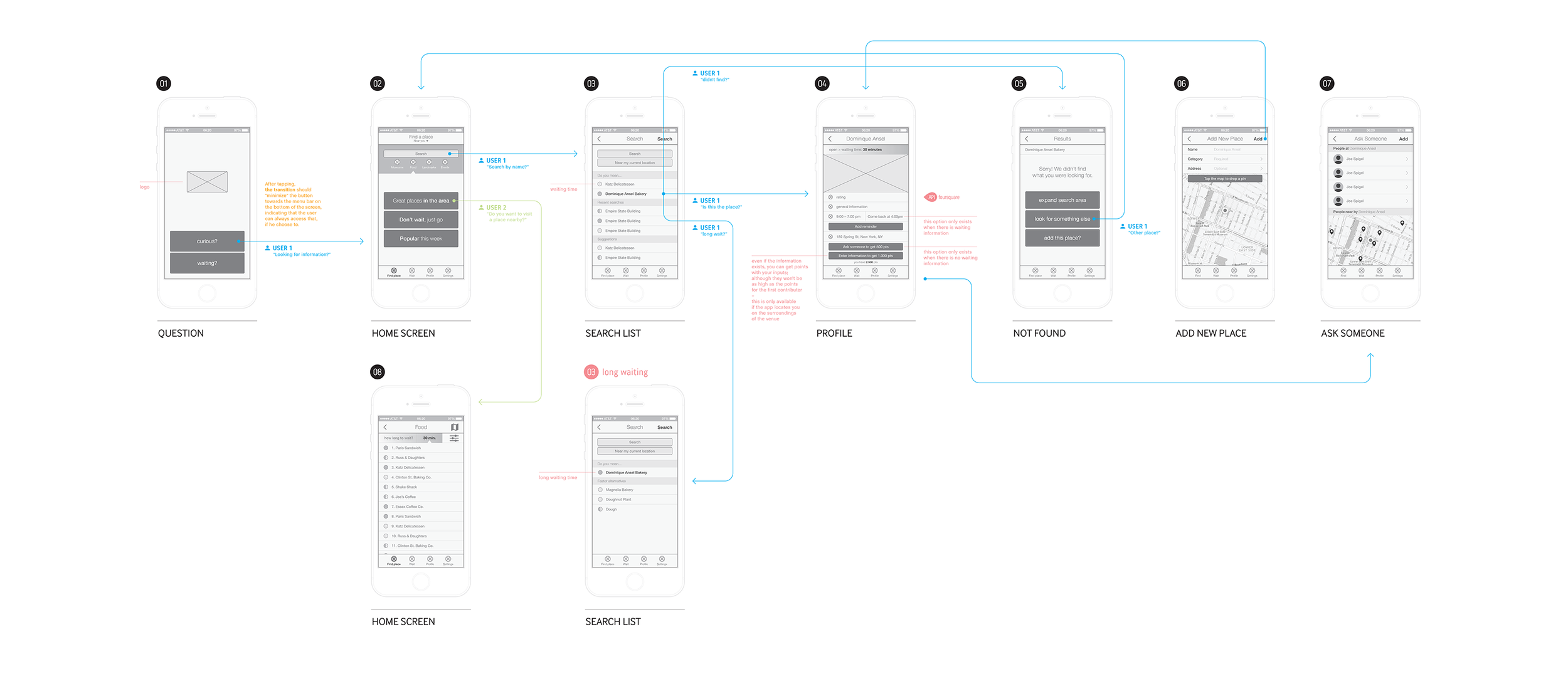 Initial user flow exploration.  Click to enlarge.