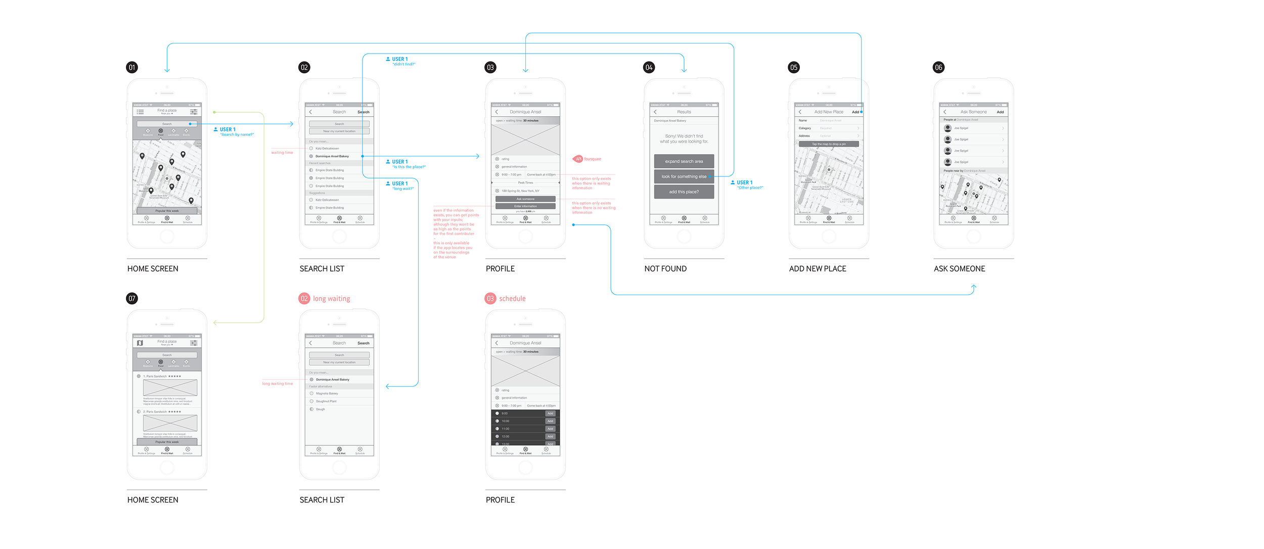 Secondary user flow exploration.   Click to enlarge.