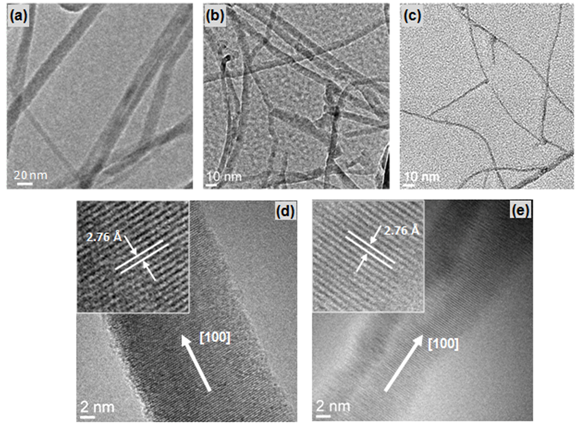 Transmission electron micrographs of (a) as-obtained GaN nanowires and nanowires observed after (b) 6 minutes and (c) 10 minutes of decomposition in NH3. HR-TEM images of (d) an as-obtained nanowire and (e) a 3.2 nm GaN nanowire after decomposition indicating that the crystal structure and growth direction did not change.  Reprinted with permission from   Cryst. Growth Des. 11 (10), 4559-4564 (2011)  - Copyright (2011) American Chemical Society .