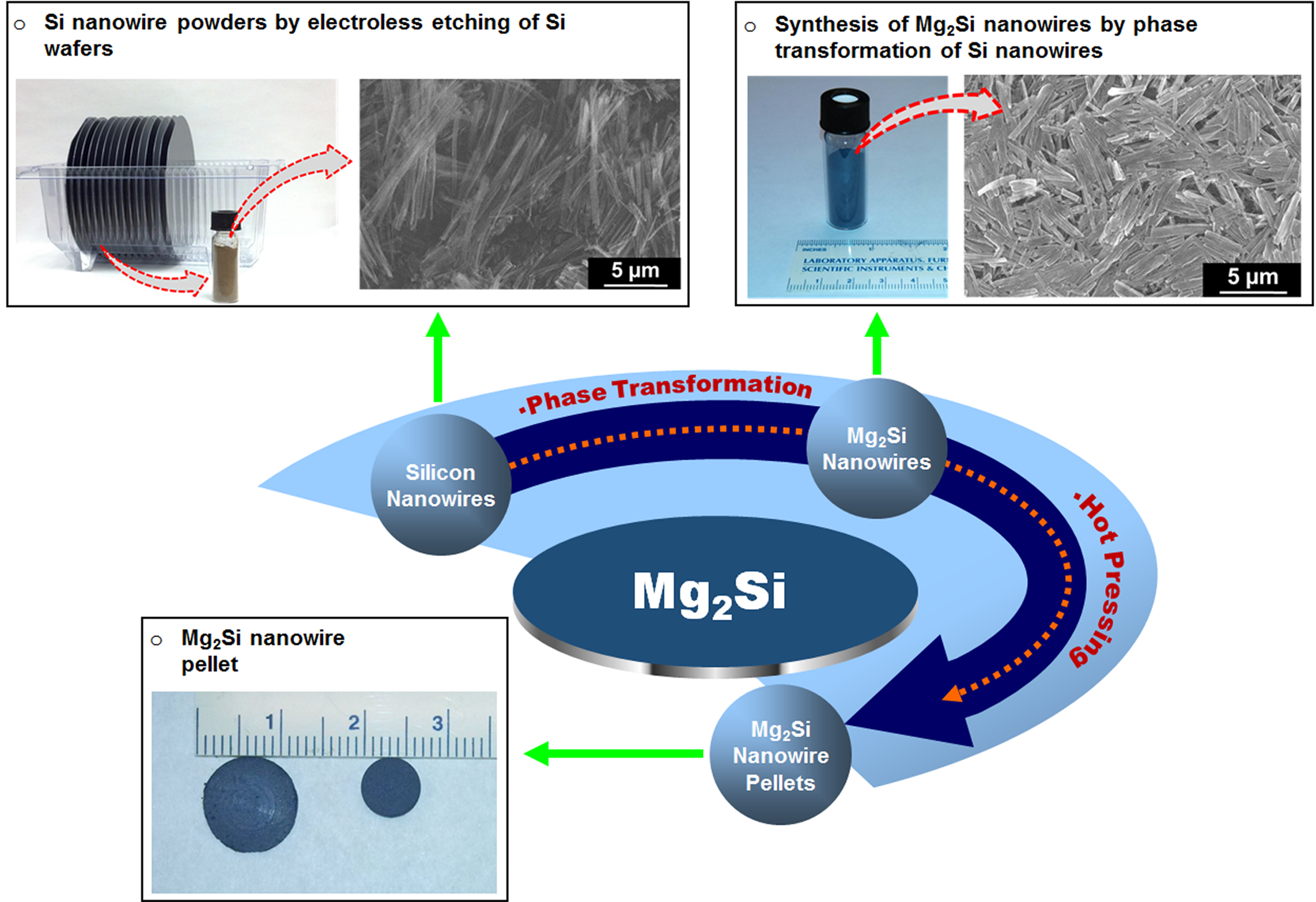 A schematic representing mass production of silicon nanowires via electroless etching and phase transformation of these silicon nanowires to magnesium silicide nanowires. Their assembly into macro pellets for use in thermoelectric modules is also shown.