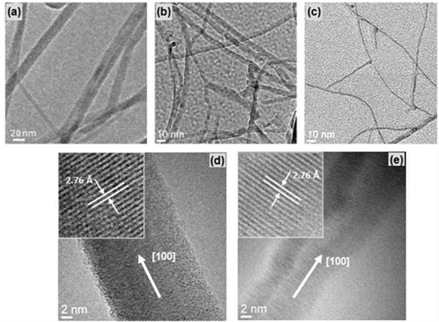 Transmission electron micrographs of (a) as-obtained GaN nanowires and nanowires observed after (b) 6 minutes and (c) 10 minutes of decomposition in NH3. HR-TEM images of (d) an as-obtained nanowire and (e) a 3.2 nm GaN nanowire after decomposition indicating that the crystal structure and growth direction did not change. Reprinted with permission from  Cryst. Growth Des. 11 (10), 4559-4564 (2011)  - Copyright (2011) American Chemical Society.