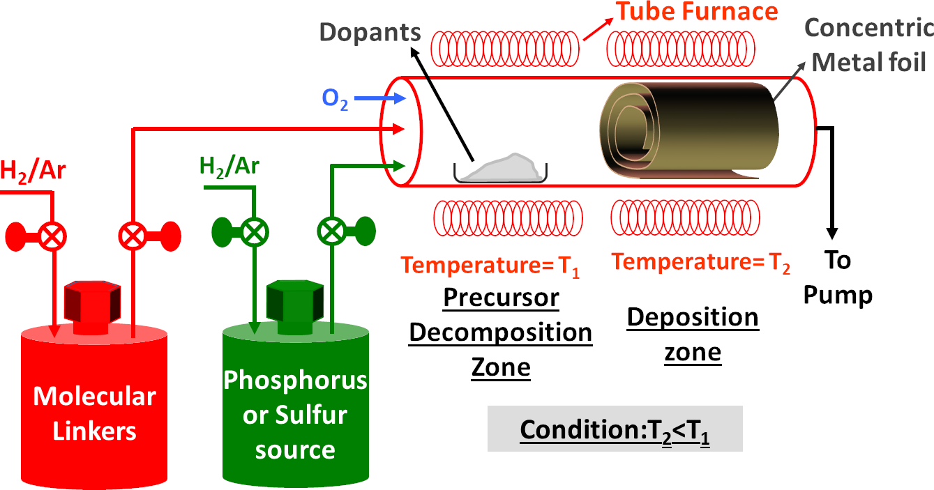 Schematic of the three-zone tube furnace employed for the synthesis and  in-situ  functionalization of Zn3P2 nanowires, indicating the placement of the coiled zinc foil employed for the large-scale synthesis of Zn3P2 nanowires using phosphorus vapor transport onto zinc foils.  Physical Chemistry Chemical Physics    15  (17), 6260-6267 (2013)  - Reproduced by permission of the PCCP Owner Societies.
