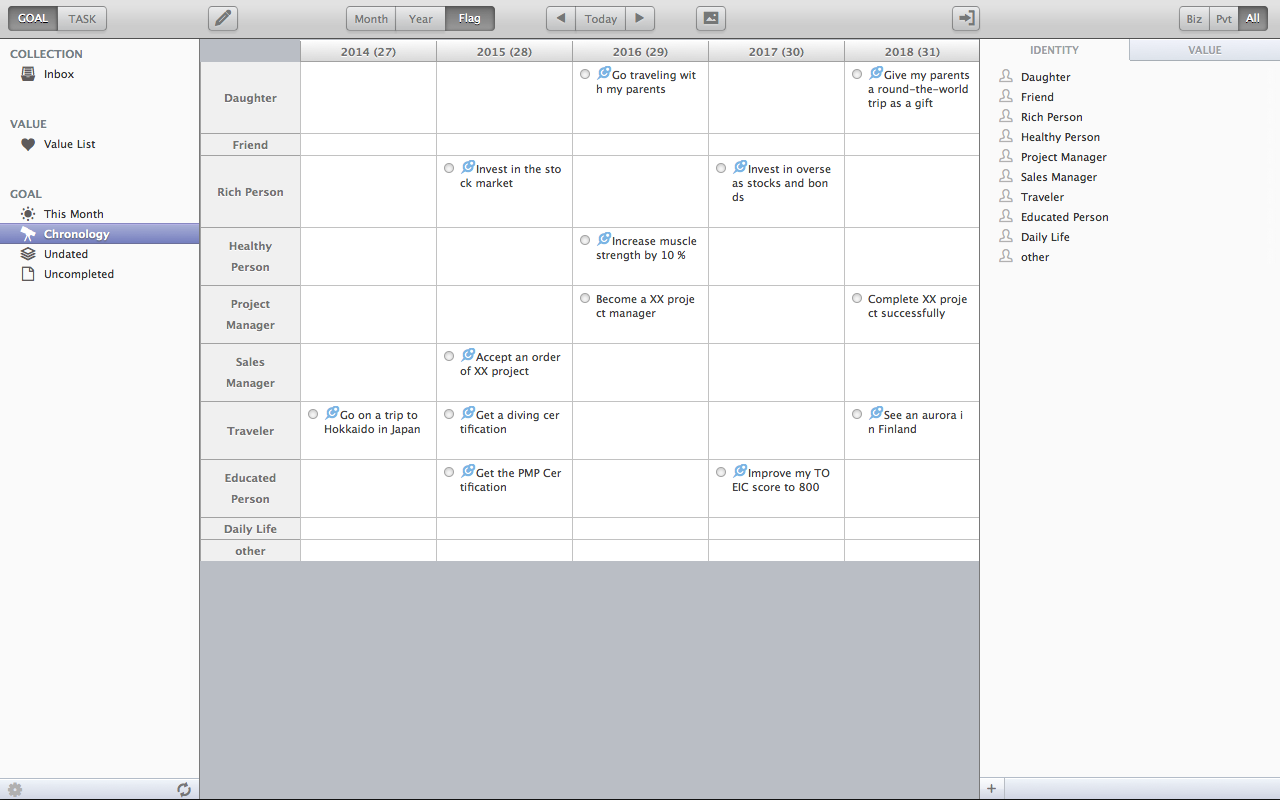 An example of the goal view : the chronology