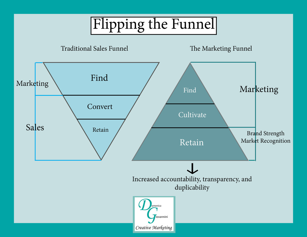 flipping-the-sales-funnel2.jpg