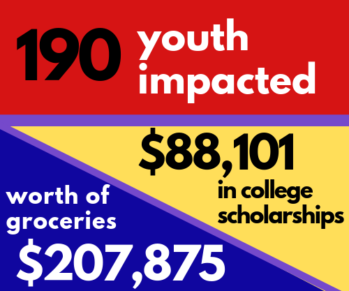 Figures from 2018 Children & Youth program