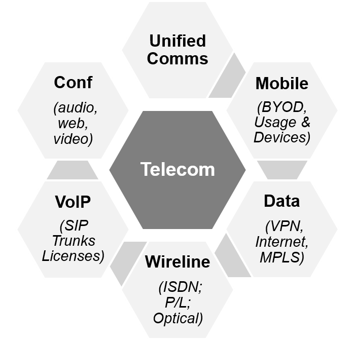 Over $5-billion in negotiation experience with Telecommunications. Telecommunications is a $500-billion/year business amongst US carriers.
