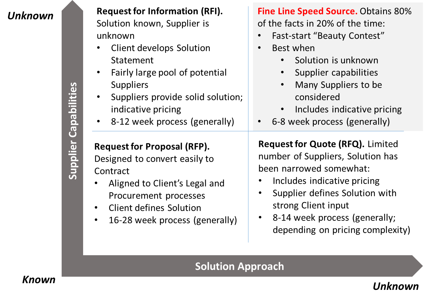 Fine Line has several go-to-market strategies for Managed Services