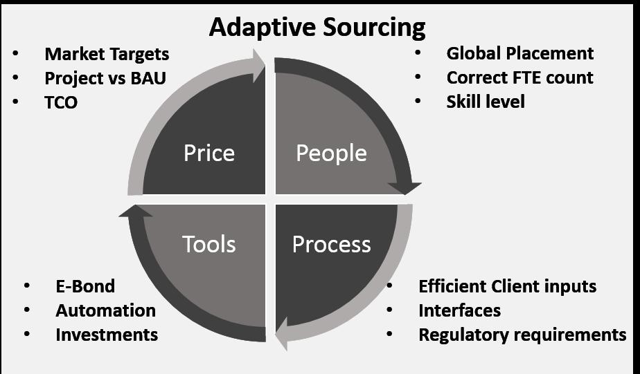 4 Quadrants of Adaptive Sourcing