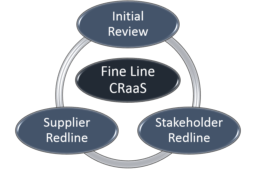 CRaaS Contracting Model