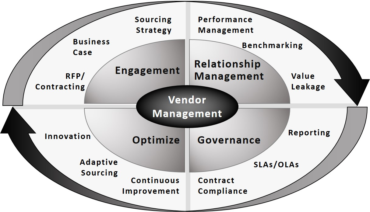 Fine Line's Vendor Management Best Practices Wheel has over twelve disciplines across four domains that create durable and cost effective vendor relationships.