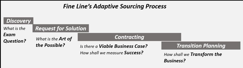 Adaptive Sourcing Process