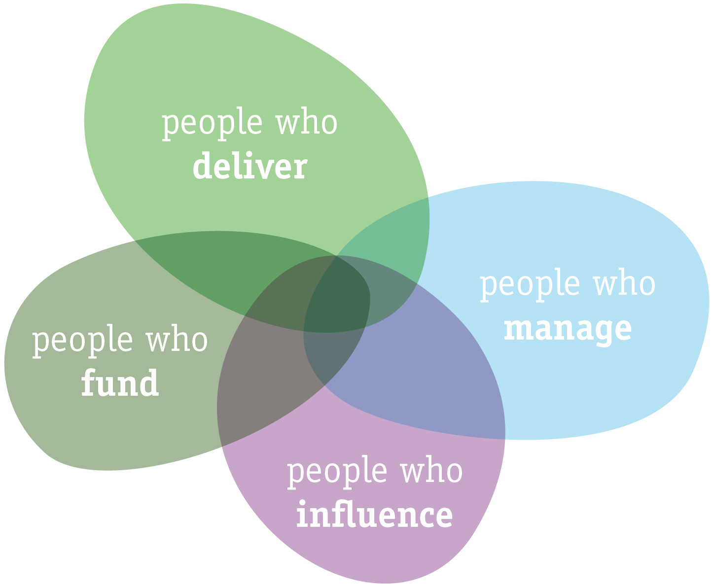 forPrezi-deliver-manage-influence-fund.jpg