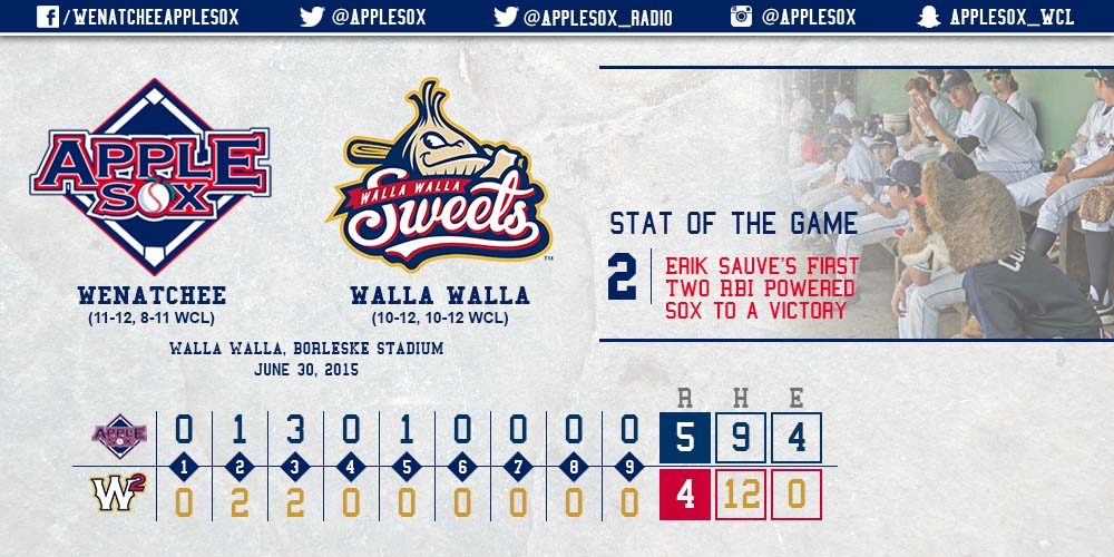 Erik Sauve went 2-for-3 with 2 RBI, and Nick Nyquist had a 3-hit game, while Mitchell Holland added his eighth multi-hit game in a 5-4 AppleSox win, Tuesday.