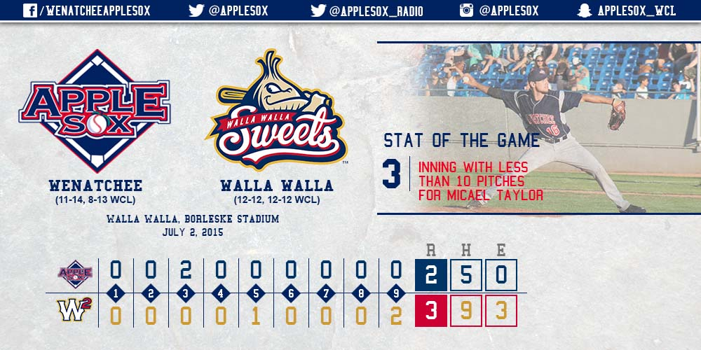 The AppleSox lost another close one, Thursday, by a score of 3-2 at Borleske Stadium. Micael Taylor was strong in his start, but ended up with a no decision.