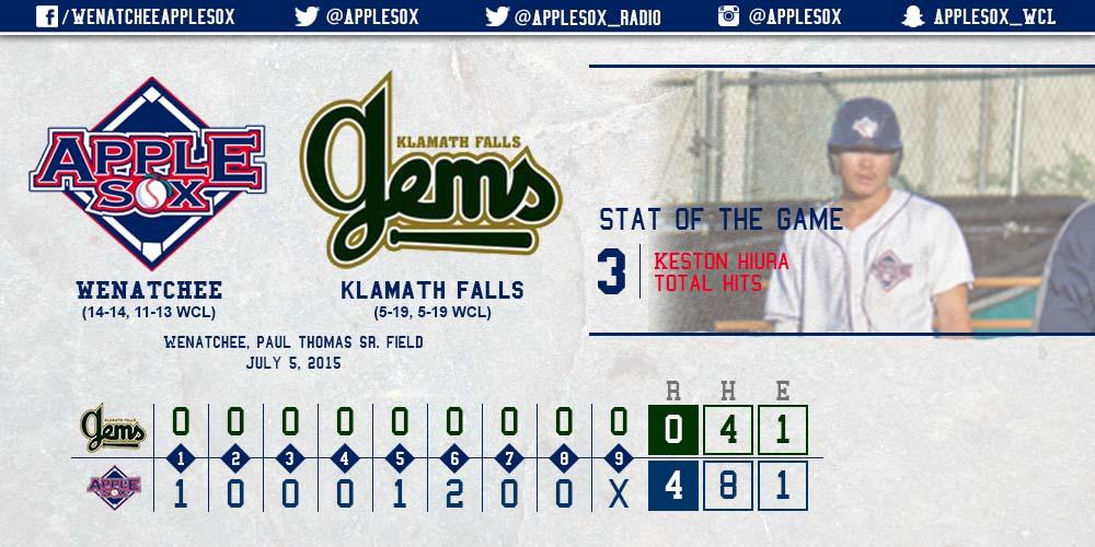 The AppleSox swept the Klamath Falls Gems at Paul Thomas Sr. Field, Sunday.