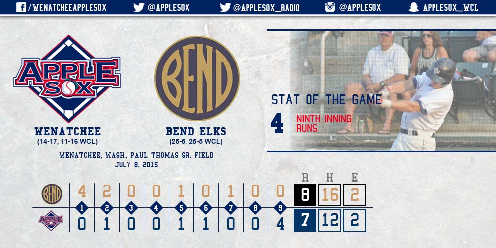 The AppleSox got four of the five runs they needed in the ninth inning, but fell just short with the bases loaded.