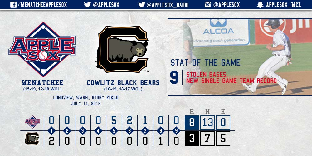 The AppleSox stole a team-record nine bases on the way to an 8-3 win, Saturday.