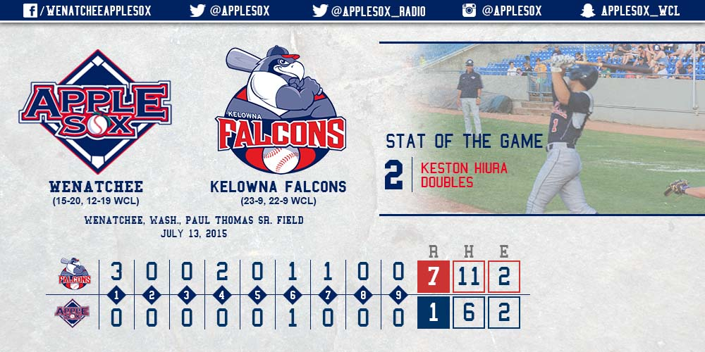 Falcons defeat AppleSox in game one despite two doubles from Keston Hiura.