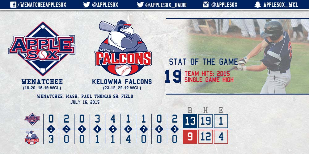 The AppleSox exploded for season-highs in hits, runs, and extra-bases, on the way to a third-consecutive win Thursday, at Elks Stadium in British Columbia.