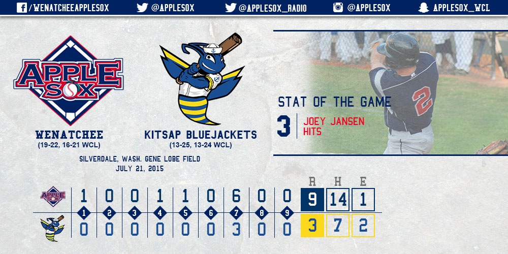 Joey Jansen collected three hits in the applesox 9-3 win, tuesday.