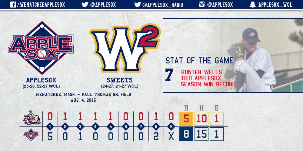 Hunter Wells won a team-record seventh game of the season, and Keston Hiura reached base in his 36th consecutive game, Tuesday. Wells is now tied with Owen Jones (2011) for most single-season wins, and Hiura also hit a two-run home run in the eighth inning.