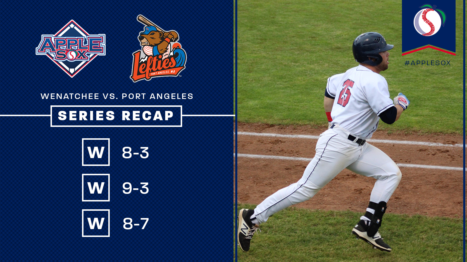 The AppleSox swept their first series since July 2-4, 2015, Thursday night at Paul Thomas Sr. Stadium. Evan Johnson drove in 8 of the team's 25 runs in the series.