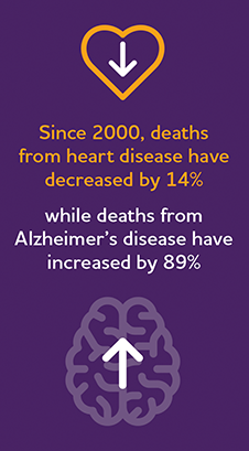 http://www.alz.org/facts/