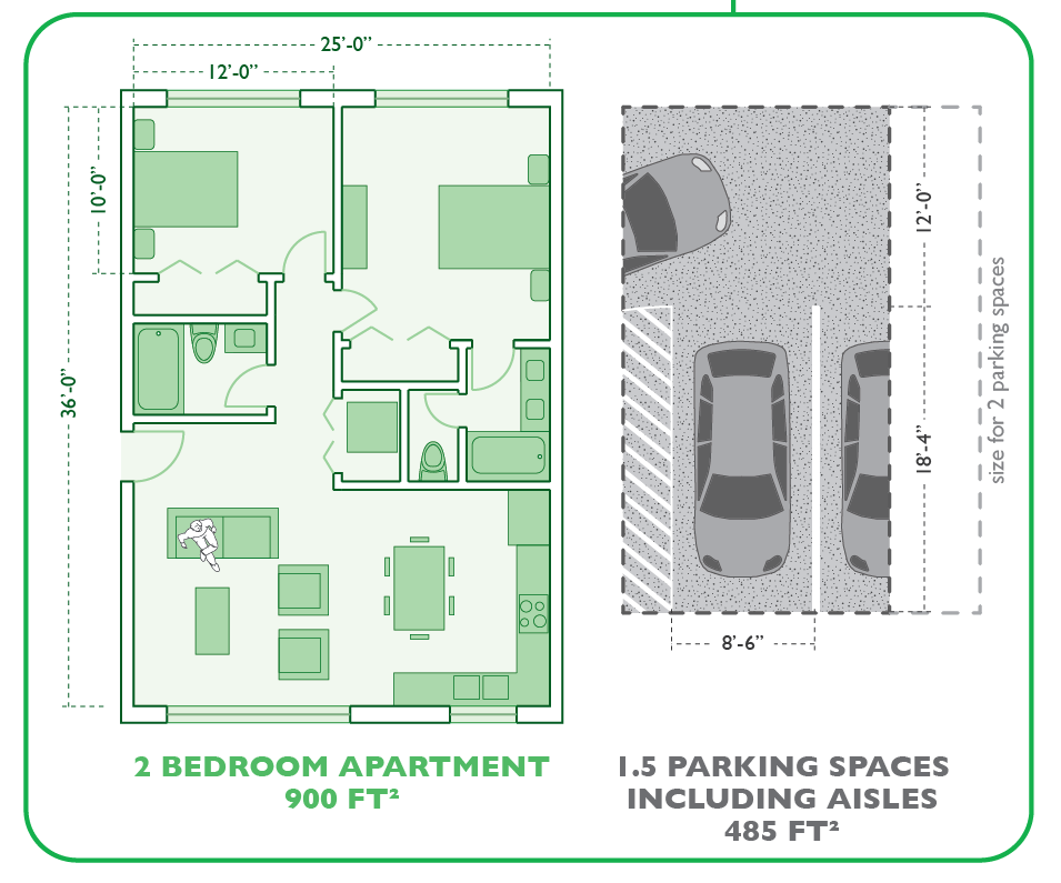 The space needed for two parking spaces is almost as big an apartment. Click the image for the source.