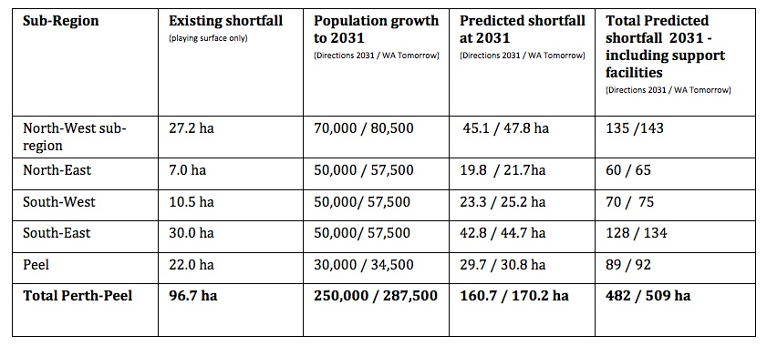 Table 1: Summary of shortfall in the supply in active opens space in Perth