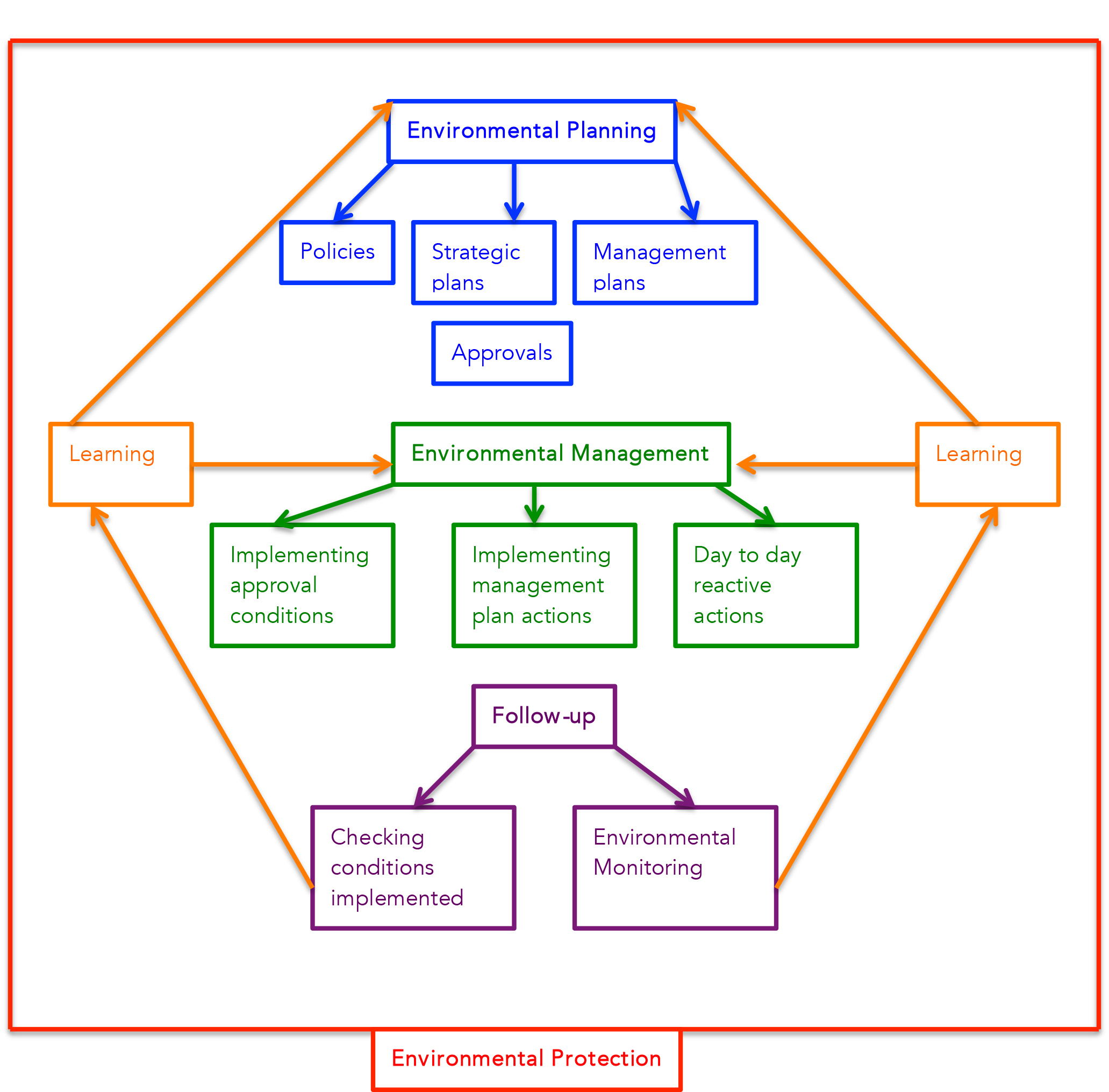 Figure 1:The relationships between environmental protection, planning, management and follow-up