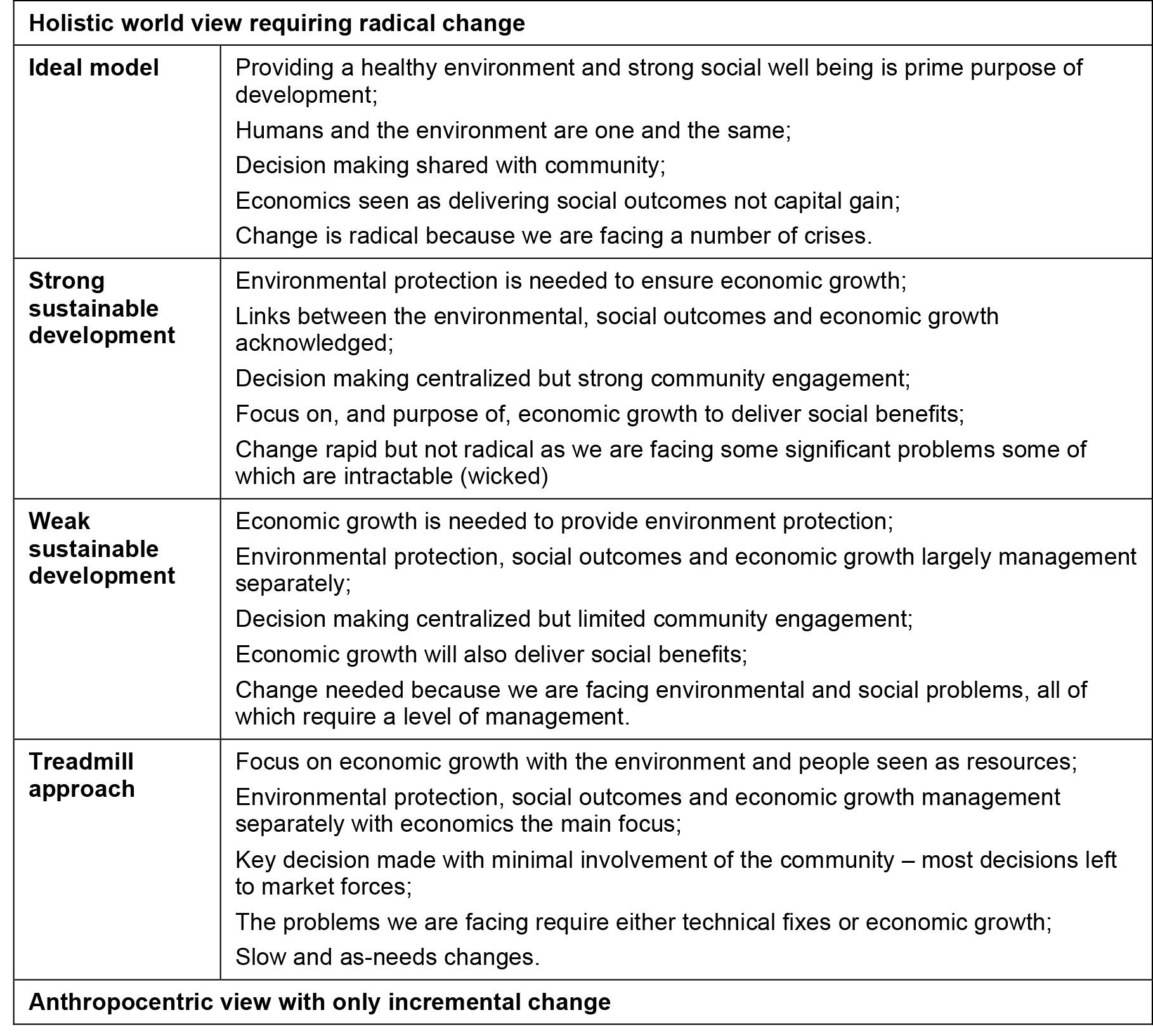 Table 1: A sustainable development spectrum (Adapted from Jones, Baker et al. 2005)