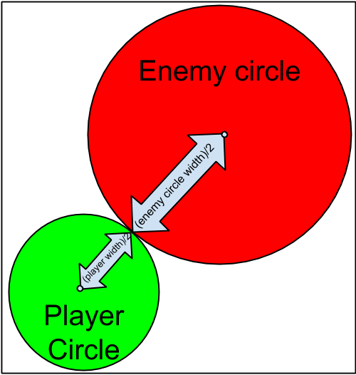 Circle Collision - closest the get without colliding.png
