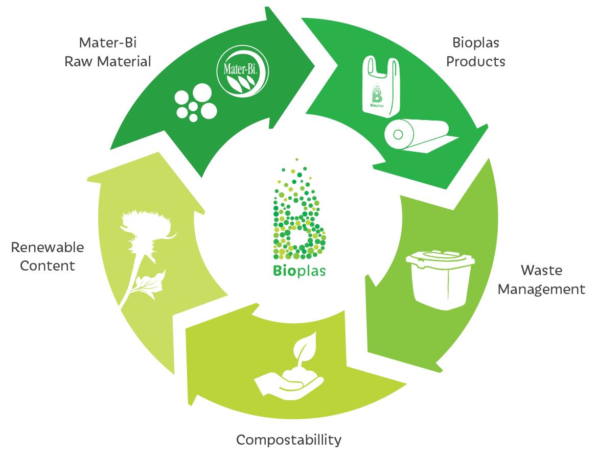 bioplas-elements-final.png